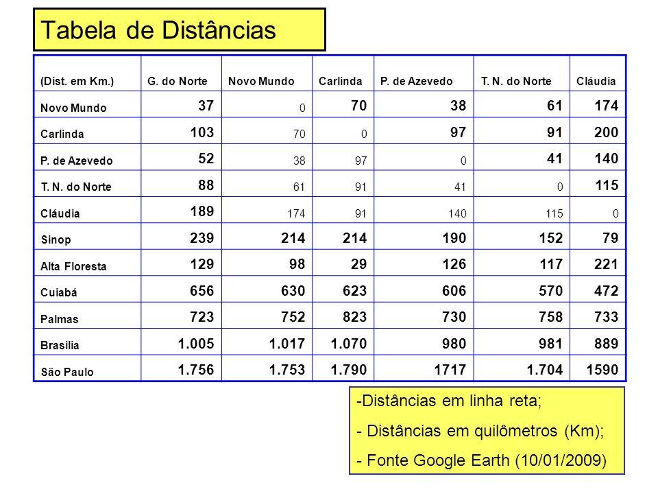 Tabela de Distâncias (Dist. em Km.)G. do NorteNovo MundoCarlindaP. de AzevedoT. N. do NorteCláudia Novo Mundo 37 0 703861174 Carlinda 103 700 9791200