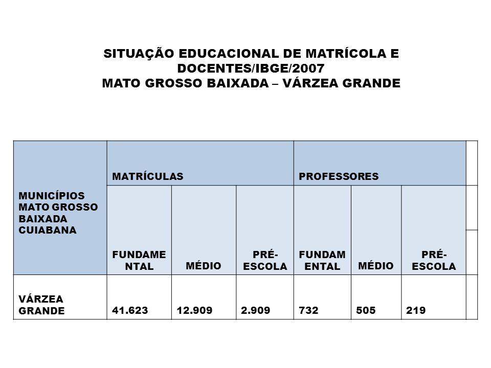 SITUAÇÃO EDUCACIONAL DE MATRÍCOLA E DOCENTES/IBGE/2007 MATO GROSSO BAIXADA – VÁRZEA GRANDE MUNICÍPIOS MATO GROSSO BAIXADA CUIABANA MATRÍCULASPROFESSOR