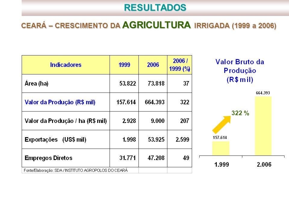 RESULTADOS 322 % CEARÁ – CRESCIMENTO DA AGRICULTURA IRRIGADA (1999 a 2006)