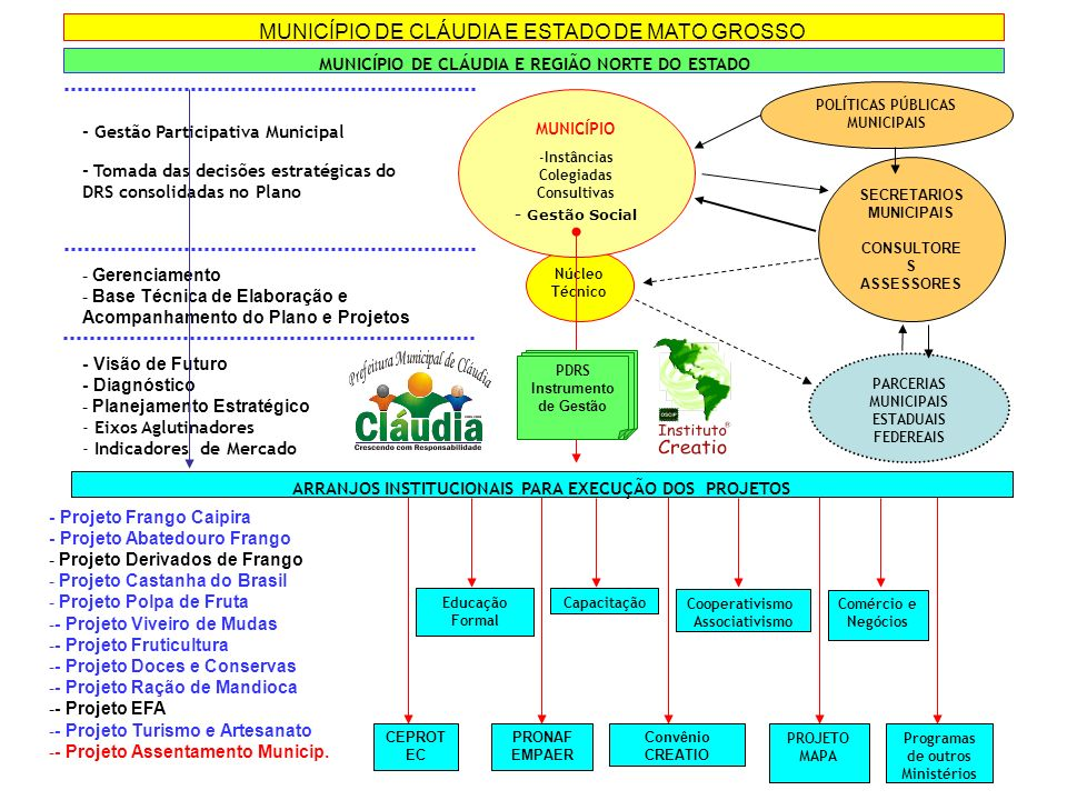Núcleo Técnico - Gestão Participativa Municipal - Tomada das decisões estratégicas do DRS consolidadas no Plano MUNICÍPIO -Instâncias Colegiadas Consu