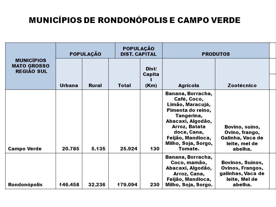 MUNICÍPIOS MATO GROSSO REGIÃO SUL POPULAÇÃO POPULAÇÃO DIST. CAPITALPRODUTOS UrbanaRuralTotal Dist/ Capita l (Km)AgrícolaZootécnico Campo Verde20.7855.