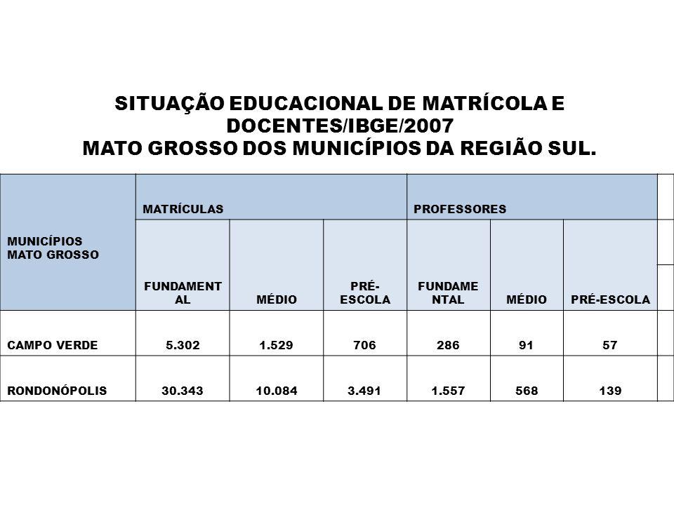 SITUAÇÃO EDUCACIONAL DE MATRÍCOLA E DOCENTES/IBGE/2007 MATO GROSSO DOS MUNICÍPIOS DA REGIÃO SUL. MUNICÍPIOS MATO GROSSO MATRÍCULASPROFESSORES FUNDAMEN