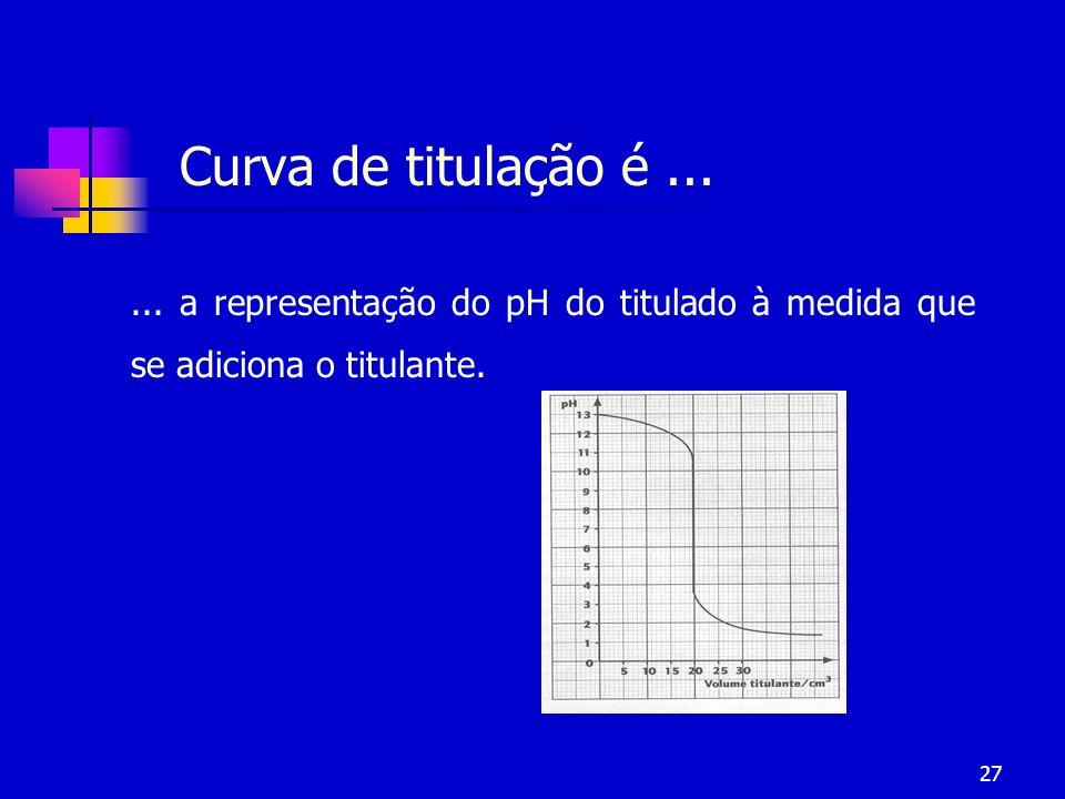 27 Curva de titulação é...... a representação do pH do titulado à medida que se adiciona o titulante.