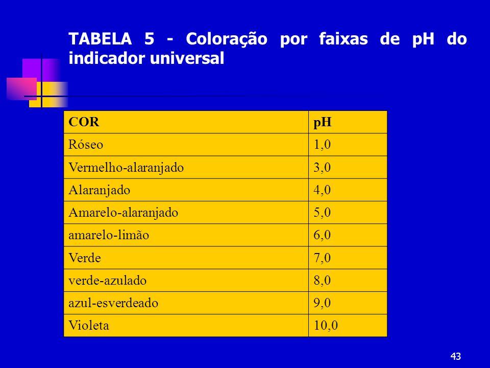 43 TABELA 5 - Coloração por faixas de pH do indicador universal CORpH Róseo1,0 Vermelho-alaranjado3,0 Alaranjado4,0 Amarelo-alaranjado5,0 amarelo-limã