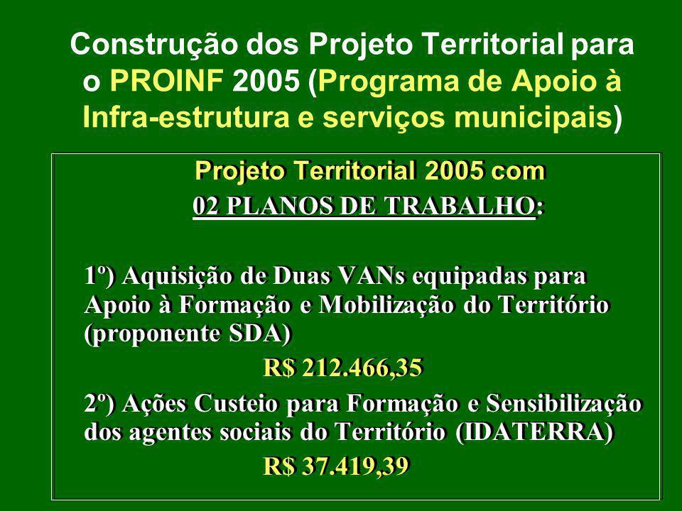 Construção dos Projeto Territorial para o PROINF 2005 (Programa de Apoio à Infra-estrutura e serviços municipais) Projeto Territorial 2005 com 02 PLANOS DE TRABALHO: 1º) Aquisição de Duas VANs equipadas para Apoio à Formação e Mobilização do Território (proponente SDA) R$ 212.466,35 2º) Ações Custeio para Formação e Sensibilização dos agentes sociais do Território (IDATERRA) R$ 37.419,39 Projeto Territorial 2005 com 02 PLANOS DE TRABALHO: 1º) Aquisição de Duas VANs equipadas para Apoio à Formação e Mobilização do Território (proponente SDA) R$ 212.466,35 2º) Ações Custeio para Formação e Sensibilização dos agentes sociais do Território (IDATERRA) R$ 37.419,39