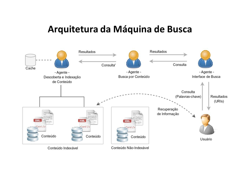 Arquitetura da Máquina de Busca