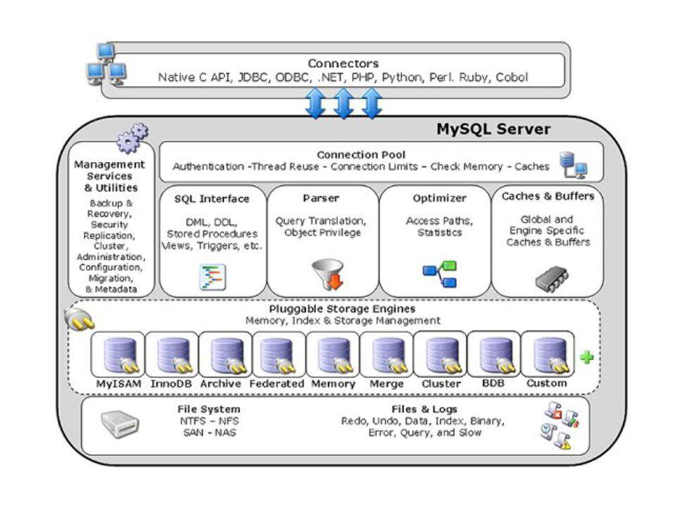 Os Motores de Armazenamento funcionam como plugins que são adicionados ao servidor MySQL, que apresenta uma estrutura 100% modular.