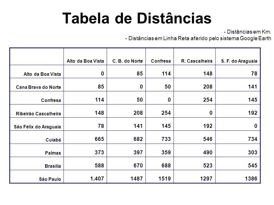 Tabela de Distâncias Alto da Boa VistaC.B. do NorteConfresaR.