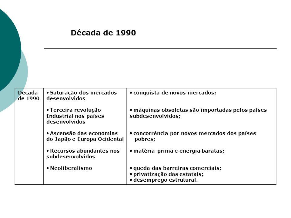 Década de 1990 Saturação dos mercados desenvolvidos Terceira revolução Industrial nos países desenvolvidos Ascensão das economias do Japão e Europa Oc