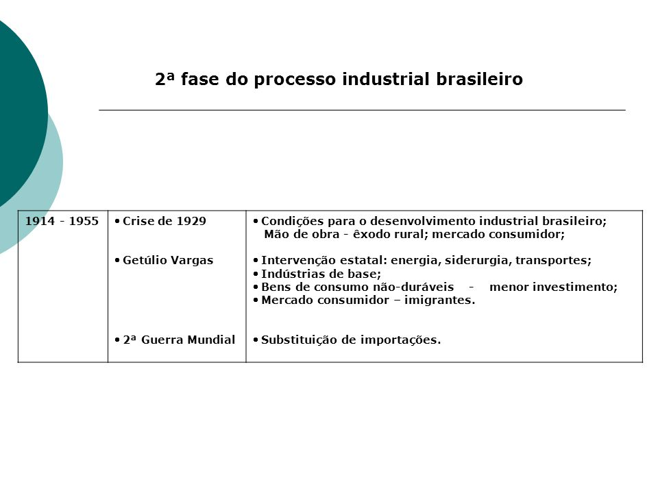 1914 - 1955 Crise de 1929 Getúlio Vargas 2ª Guerra Mundial Condições para o desenvolvimento industrial brasileiro; Mão de obra - êxodo rural; mercado