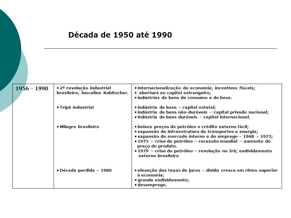 1956 - 1990 2ª revolução industrial brasileira; Juscelino Kubitschec Tripé industrial Milagre brasileiro Década perdida – 1980 internacionalização da