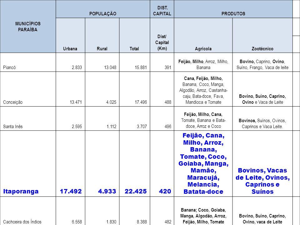 MUNICÍPIOS PARAÍBA POPULAÇÃO DIST. CAPITALPRODUTOS UrbanaRuralTotal Dist/ Capital (Km)AgrícolaZootécnico Piancó2.83313.04815.881391 Feijão, Milho, Arr