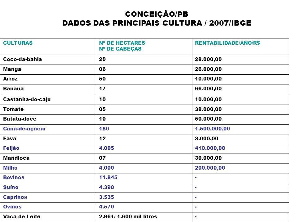CONCEIÇÃO/PB DADOS DAS PRINCIPAIS CULTURA / 2007/IBGE CULTURASNº DE HECTARES Nº DE CABEÇAS RENTABILIDADE/ANO/R$ Coco-da-bahia2028.000,00 Manga0626.000