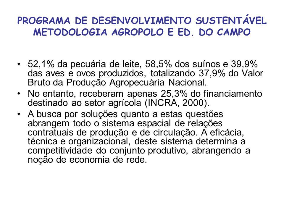 PROGRAMA DE DESENVOLVIMENTO SUSTENTÁVEL METODOLOGIA AGROPOLO E ED. DO CAMPO 52,1% da pecuária de leite, 58,5% dos suínos e 39,9% das aves e ovos produ
