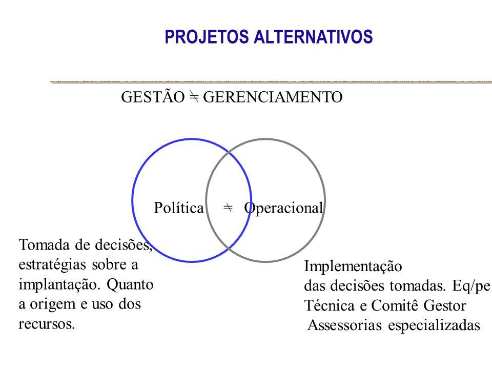 Política=Operacional GESTÃO = GERENCIAMENTO Tomada de decisões, estratégias sobre a implantação. Quanto a origem e uso dos recursos. Implementação das