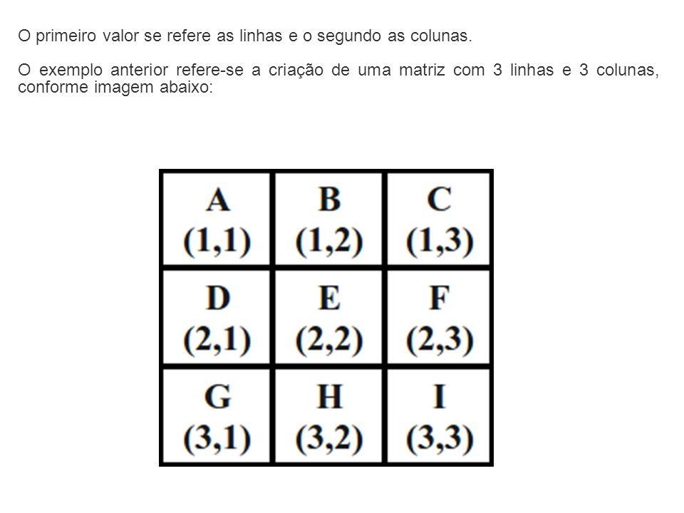 O primeiro valor se refere as linhas e o segundo as colunas. O exemplo anterior refere-se a criação de uma matriz com 3 linhas e 3 colunas, conforme i