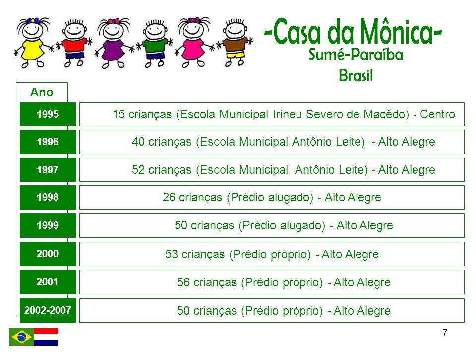 7 Ano 1995 1996 1998 1997 1999 2000 15 crianças (Escola Municipal Irineu Severo de Macêdo) - Centro 40 crianças (Escola Municipal Antônio Leite) - Alt
