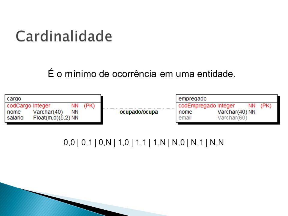 É o mínimo de ocorrência em uma entidade. 0,0 | 0,1 | 0,N | 1,0 | 1,1 | 1,N | N,0 | N,1 | N,N