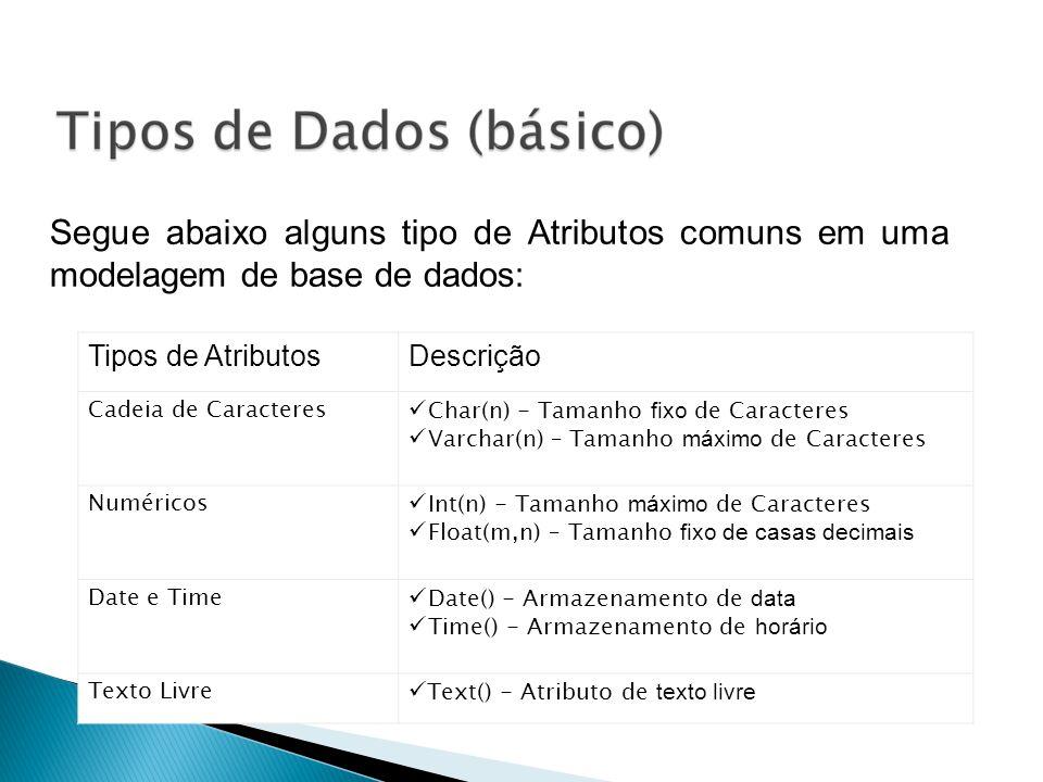 Segue abaixo alguns tipo de Atributos comuns em uma modelagem de base de dados: Tipos de AtributosDescrição Cadeia de Caracteres Char(n) - Tamanho fix