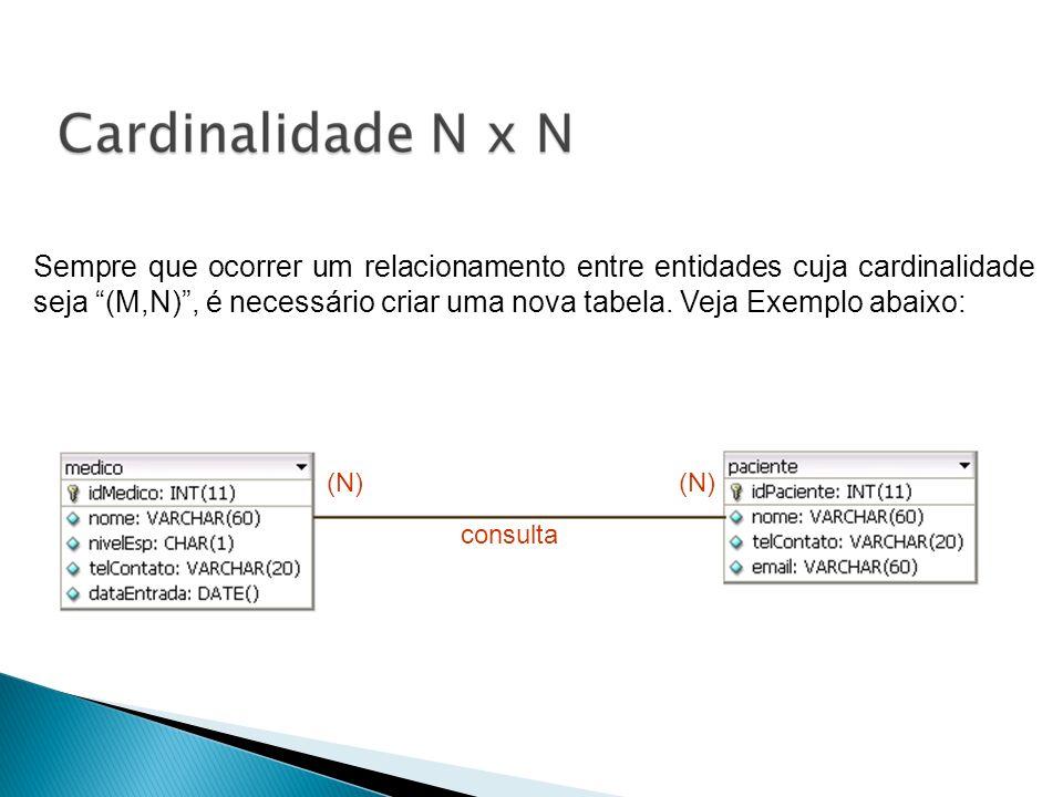 Sempre que ocorrer um relacionamento entre entidades cuja cardinalidade seja (M,N), é necessário criar uma nova tabela. Veja Exemplo abaixo: consulta