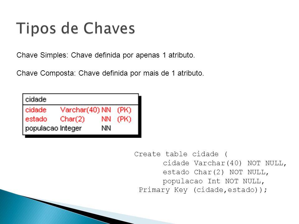 Chave Simples: Chave definida por apenas 1 atributo. Chave Composta: Chave definida por mais de 1 atributo. Create table cidade ( cidade Varchar(40) N