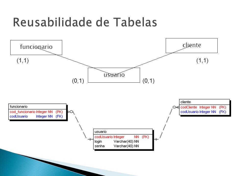 funcionario (0,1) usuariocliente (0,1) (1,1)
