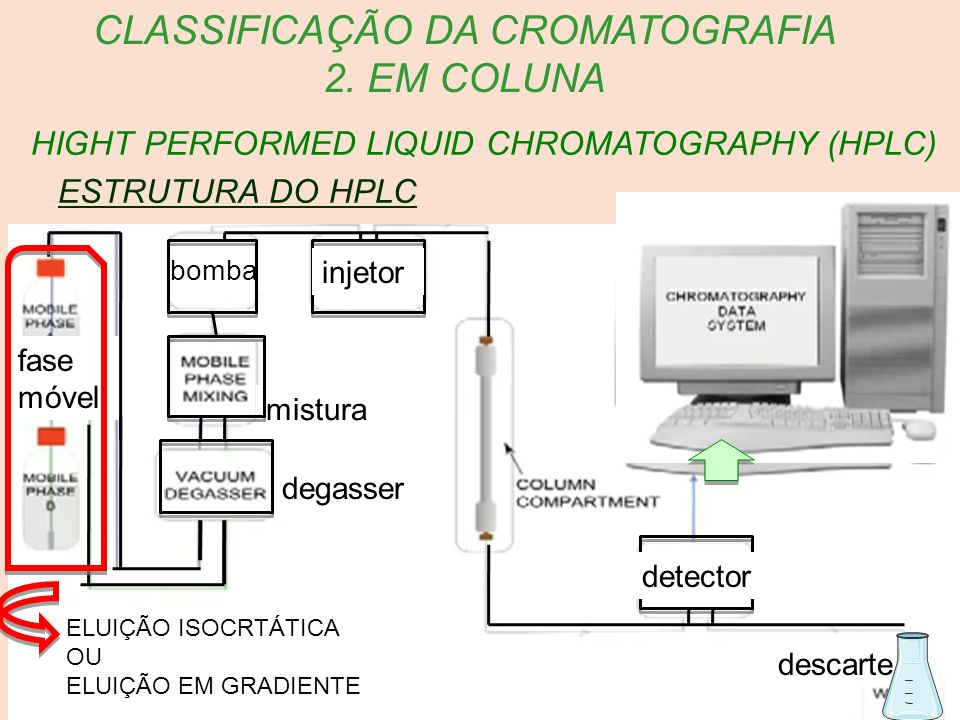 HIGHT PERFORMED LIQUID CHROMATOGRAPHY (HPLC) CLASSIFICAÇÃO DA CROMATOGRAFIA 2. EM COLUNA ESTRUTURA DO HPLC fase móvel descarte bomba injetor detector