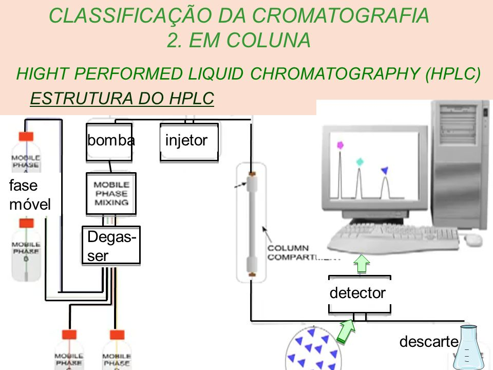 HIGHT PERFORMED LIQUID CHROMATOGRAPHY (HPLC) CLASSIFICAÇÃO DA CROMATOGRAFIA 2. EM COLUNA ESTRUTURA DO HPLC fase móvel descarte bombainjetor detector D