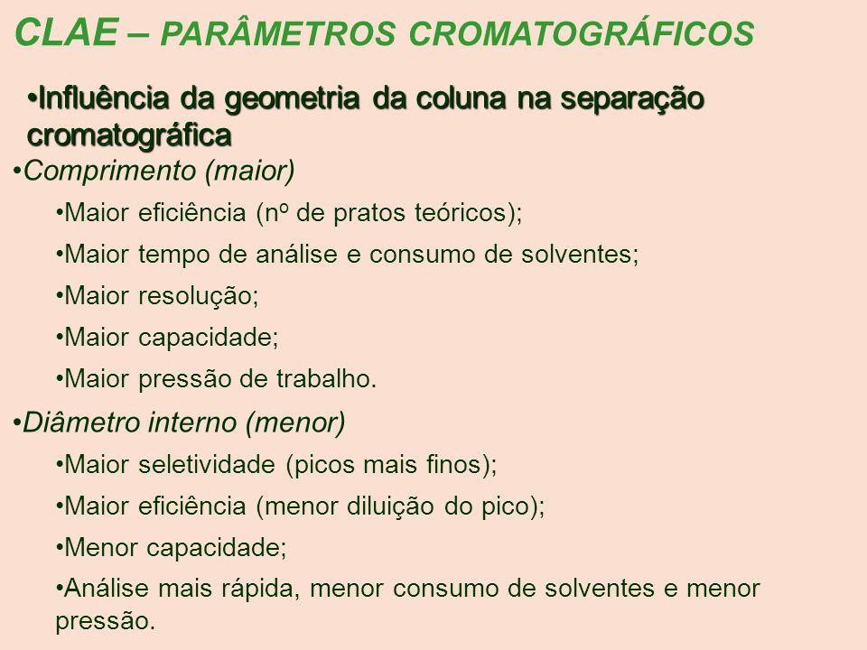 CLAE – PARÂMETROS CROMATOGRÁFICOS Influência da geometria da coluna na separação cromatográficaInfluência da geometria da coluna na separação cromatog