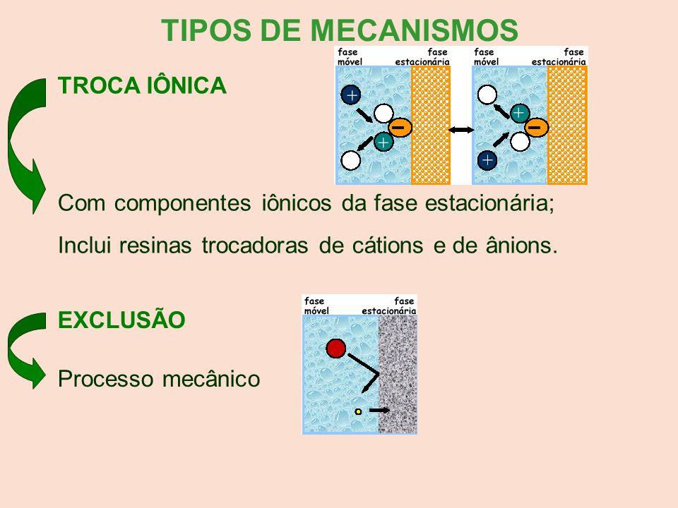 TIPOS DE MECANISMOS TROCA IÔNICA Com componentes iônicos da fase estacionária; Inclui resinas trocadoras de cátions e de ânions. EXCLUSÃO Processo mec