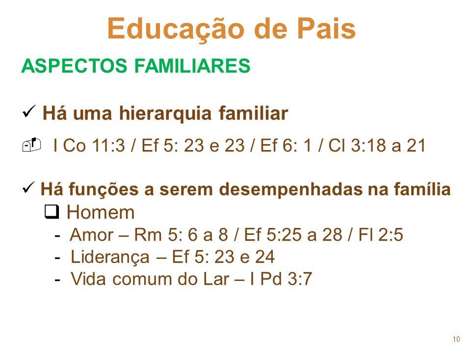 10 Educação de Pais ASPECTOS FAMILIARES Há uma hierarquia familiar I Co 11:3 / Ef 5: 23 e 23 / Ef 6: 1 / Cl 3:18 a 21 Há funções a serem desempenhadas