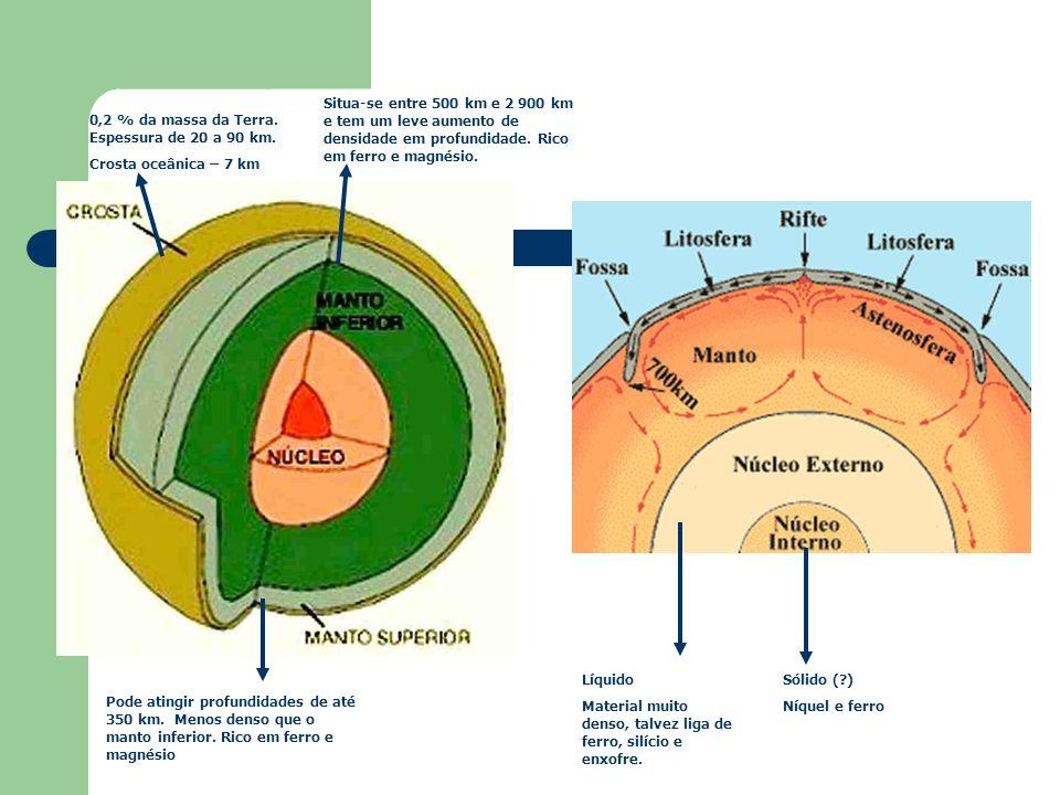 Sólido (?) Níquel e ferro Líquido Material muito denso, talvez liga de ferro, silício e enxofre. Situa-se entre 500 km e 2 900 km e tem um leve aument
