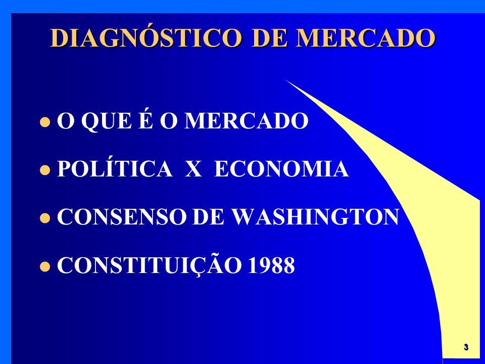 3 DIAGNÓSTICO DE MERCADO O QUE É O MERCADO POLÍTICA X ECONOMIA CONSENSO DE WASHINGTON CONSTITUIÇÃO 1988