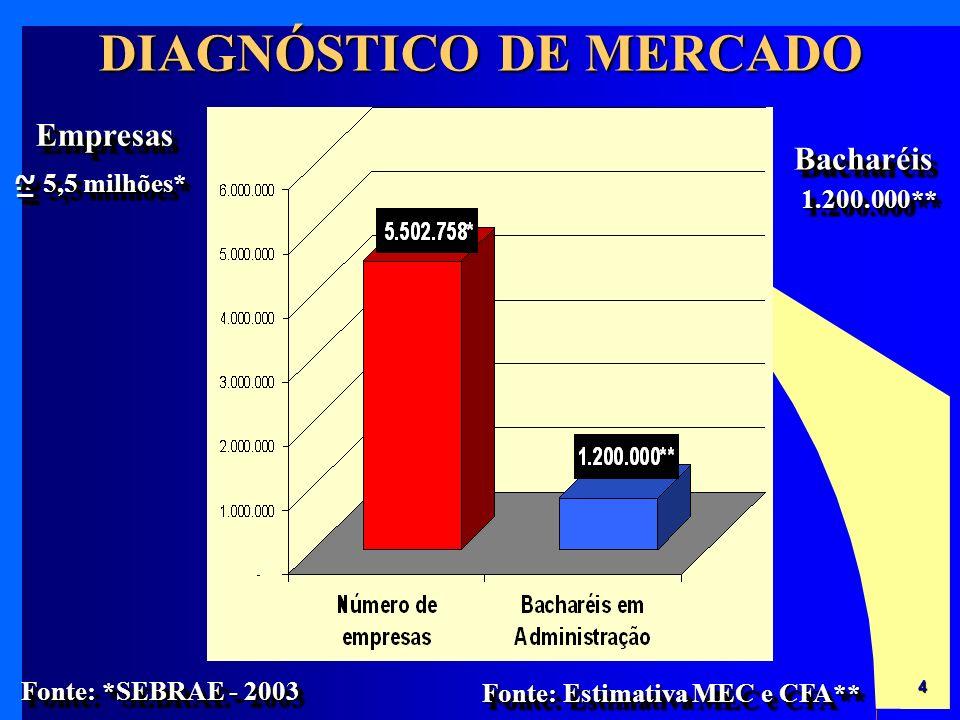 4 EmpresasEmpresas BacharéisBacharéis 5,5 milhões* 1.200.000**1.200.000** Fonte: *SEBRAE - 2003 ==~~ ==~~ Fonte: Estimativa MEC e CFA** DIAGNÓSTICO DE MERCADO
