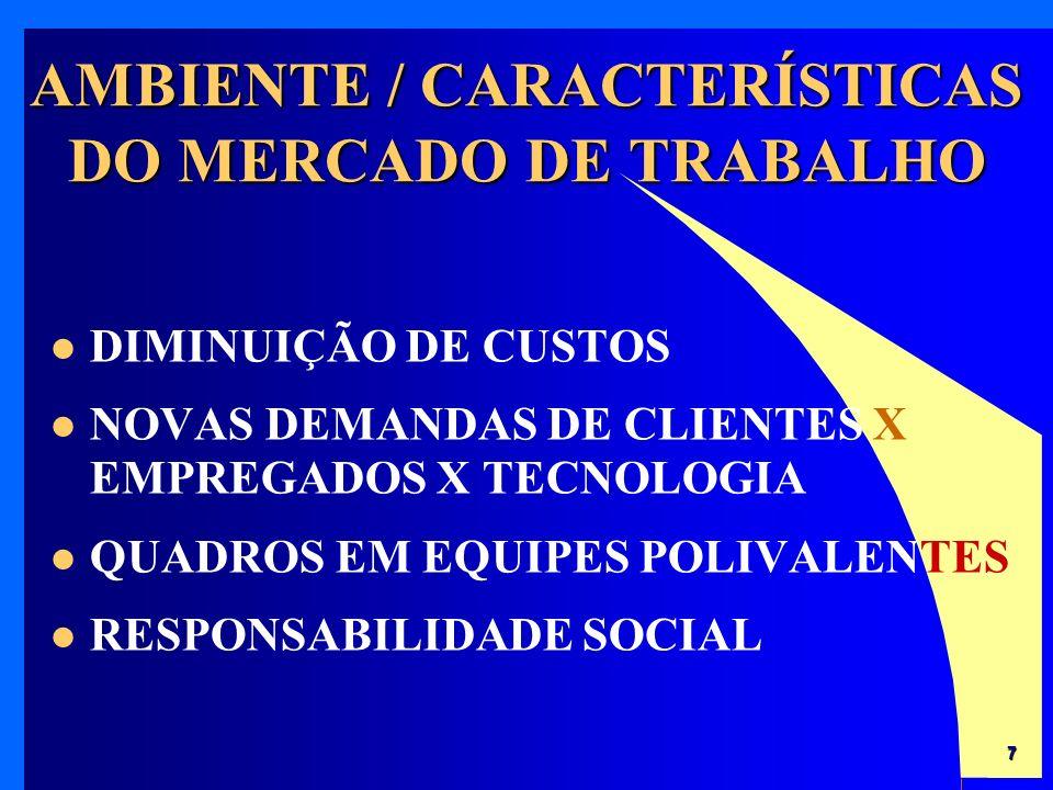 7 DIMINUIÇÃO DE CUSTOS NOVAS DEMANDAS DE CLIENTES X EMPREGADOS X TECNOLOGIA QUADROS EM EQUIPES POLIVALENTES RESPONSABILIDADE SOCIAL AMBIENTE / CARACTERÍSTICAS DO MERCADO DE TRABALHO