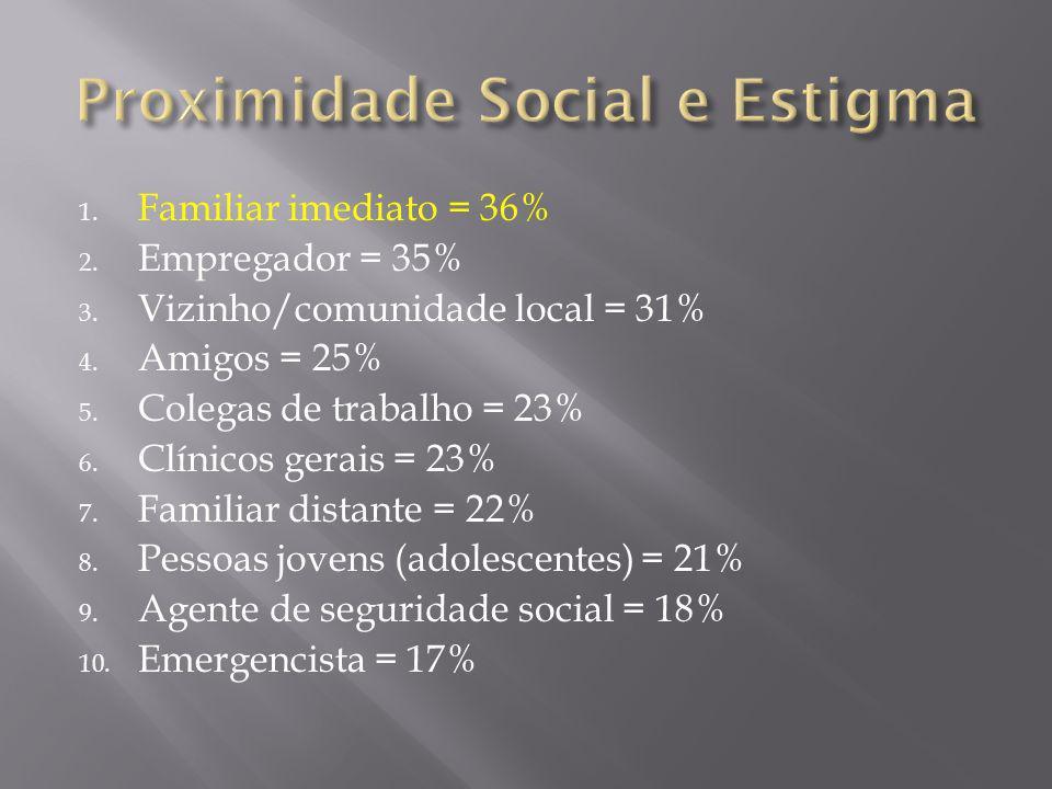1. Familiar imediato = 36% 2. Empregador = 35% 3. Vizinho/comunidade local = 31% 4. Amigos = 25% 5. Colegas de trabalho = 23% 6. Clínicos gerais = 23%