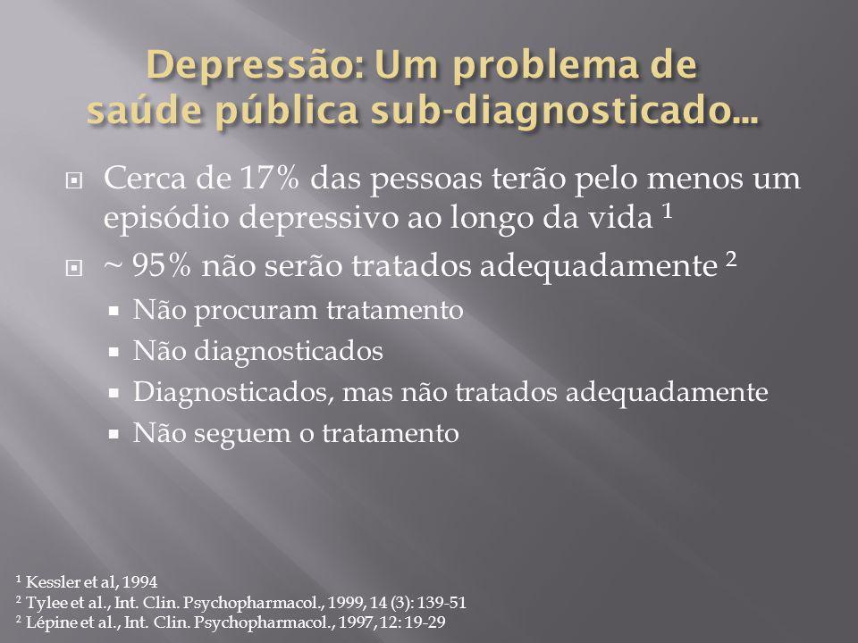 Cerca de 17% das pessoas terão pelo menos um episódio depressivo ao longo da vida 1 ~ 95% não serão tratados adequadamente 2 Não procuram tratamento N