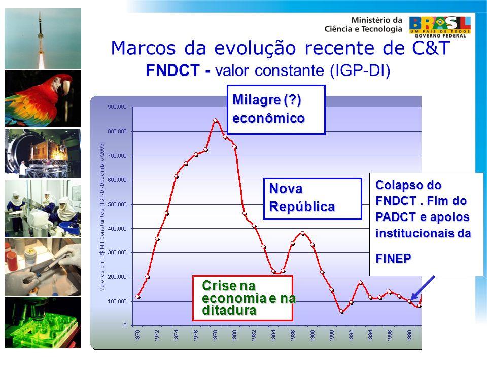 FNDCT - valor constante (IGP-DI) Milagre (?) econômico Crise na economia e na ditadura NovaRepública Colapso do FNDCT. Fim do PADCT e apoios instituci