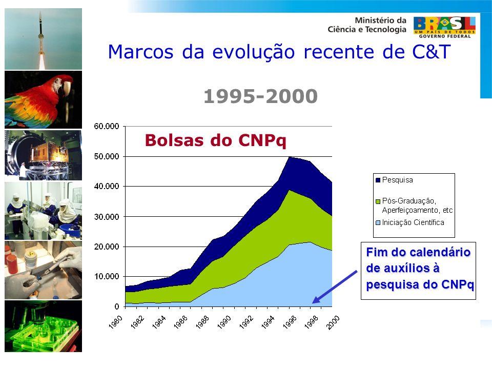 Avanços em Ciência no Brasil CNPq: Bolsas no País Marcos da evolução recente de C&T Bolsas do CNPq Fim do calendário de auxílios à pesquisa do CNPq 19