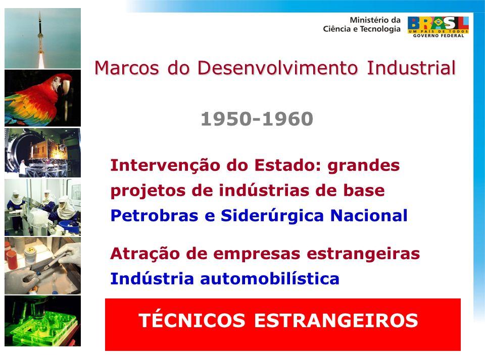 Intervenção do Estado: grandes projetos de indústrias de base Petrobras e Siderúrgica Nacional Marcos do Desenvolvimento Industrial 1950-1960 Atração