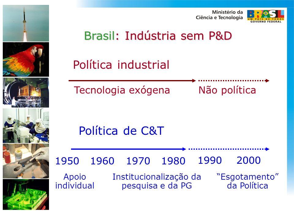 Política de C&T 1950 1960 1990 2000 1970 1980 Apoio individual Institucionalização da pesquisa e da PG Esgotamento da Política Política industrial Tec