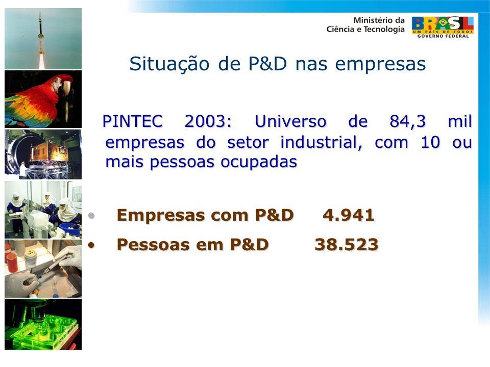 Situação de P&D nas empresas PINTEC 2003: Universo de 84,3 mil empresas do setor industrial, com 10 ou mais pessoas ocupadas PINTEC 2003: Universo de