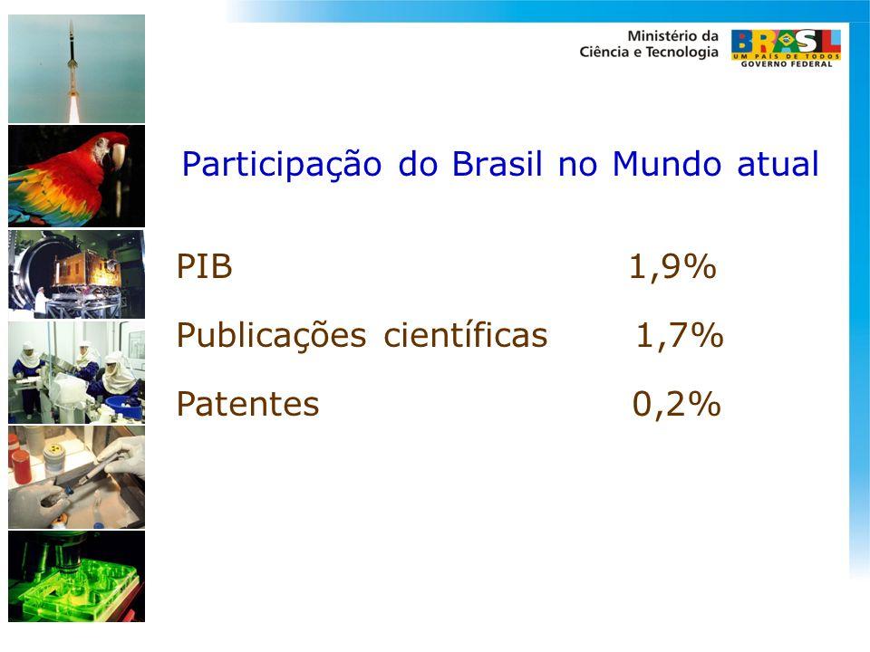 Participação do Brasil no Mundo atual PIB 1,9% Publicações científicas 1,7% Patentes 0,2%