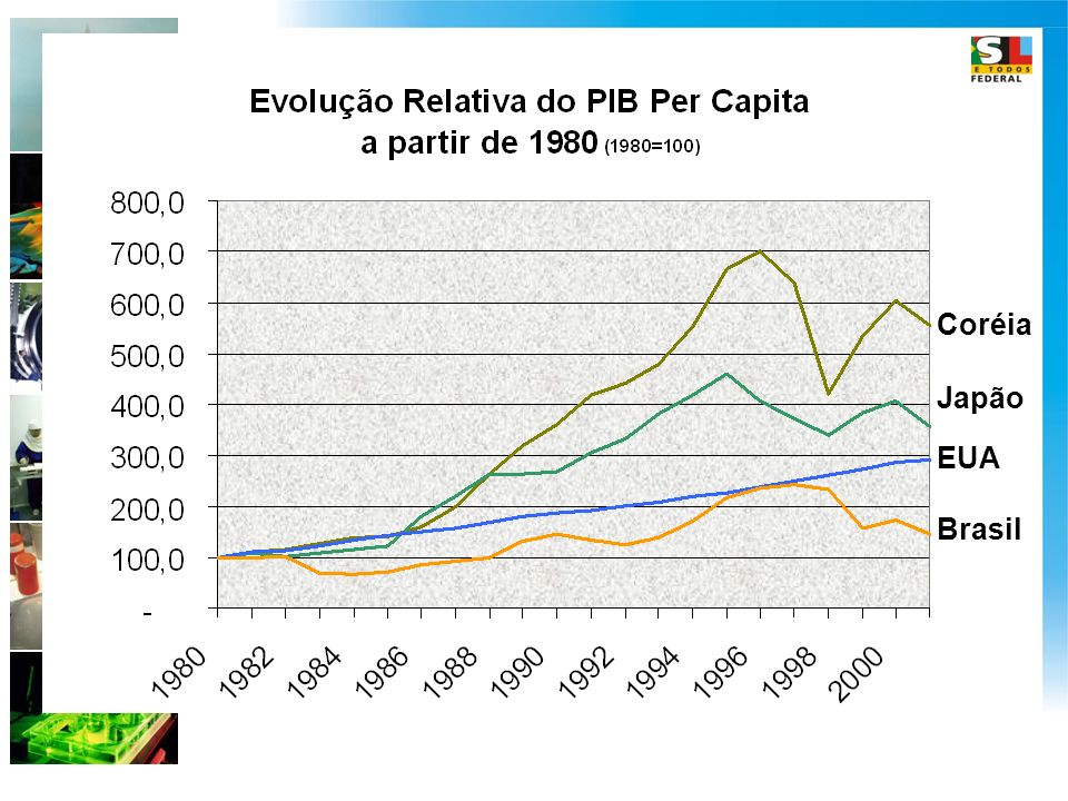 Coréia Japão EUA Brasil