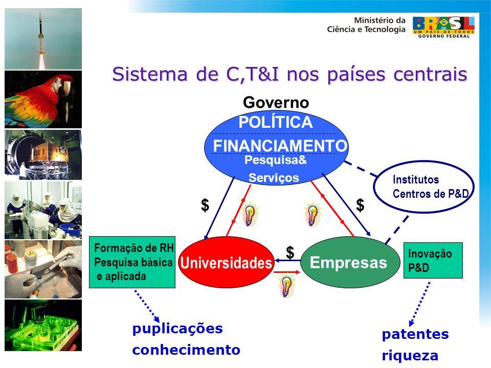 Sistema de C,T&I nos países centrais POLÍTICA FINANCIAMENTO Pesquisa& Serviços $ $$ Empresas Governo Universidades Formação de RH Pesquisa básica e ap
