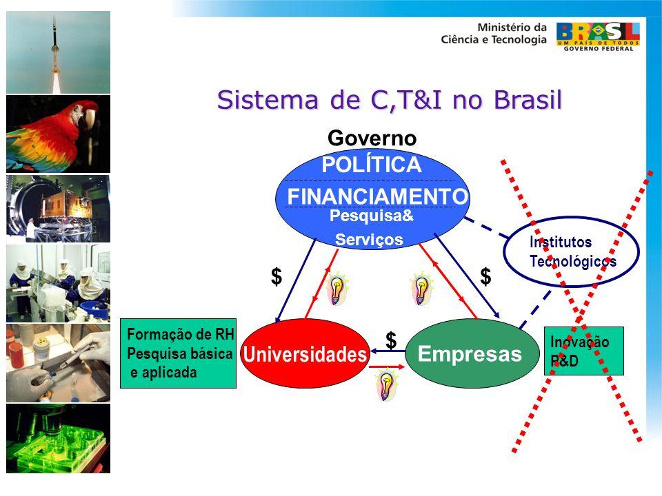 Sistema de C,T&I no Brasil POLÍTICA FINANCIAMENTO Pesquisa& Serviços $ $$ Empresas Governo Universidades Formação de RH Pesquisa básica e aplicada Ino