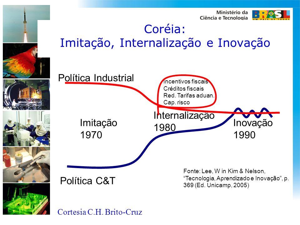 Coréia: Imitação, Internalização e Inovação Política C&T Política Industrial Imitação 1970 Internalização 1980 Inovação 1990 Fonte: Lee, W in Kim & Ne