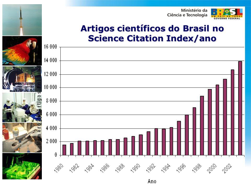 Artigos científicos do Brasil no Science Citation Index/ano