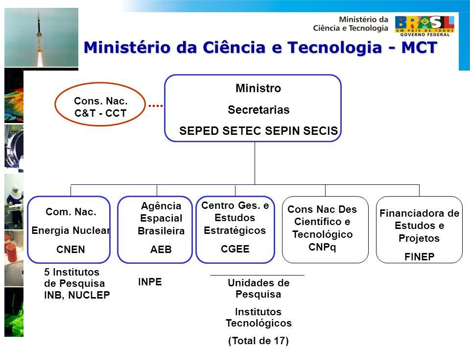 Ministério da Ciência e Tecnologia - MCT Cons. Nac. C&T - CCT Ministro Secretarias SEPED SETEC SEPIN SECIS Agência Espacial Brasileira AEB Com. Nac. E