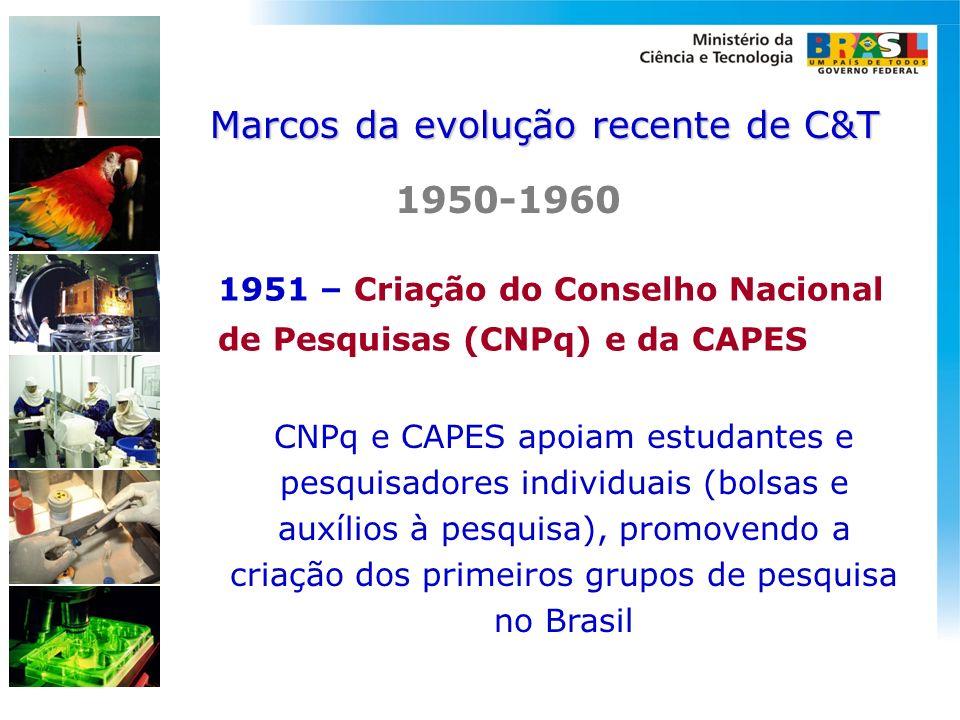 1951 – Criação do Conselho Nacional de Pesquisas (CNPq) e da CAPES CNPq e CAPES apoiam estudantes e pesquisadores individuais (bolsas e auxílios à pes